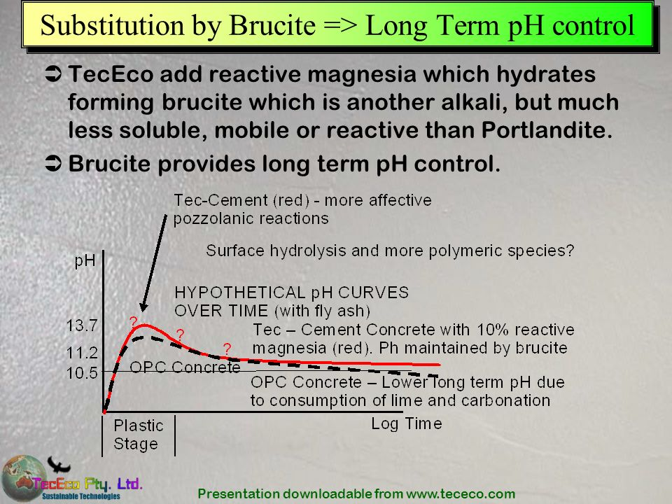 Presentation downloadable from www.tececo.com Substitution by Brucite => Long Term pH control TecEco add reactive magnesia which hydrates forming bruc