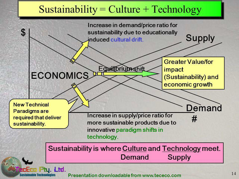 Presentation downloadable from www.tececo.com 14 Sustainability = Culture + Technology Increase in demand/price ratio for sustainability due to educat