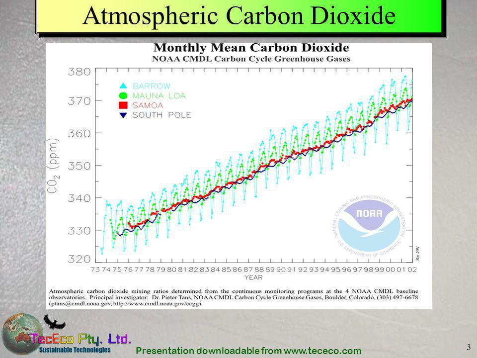 Presentation downloadable from www.tececo.com 4 Global Temperature Anomaly