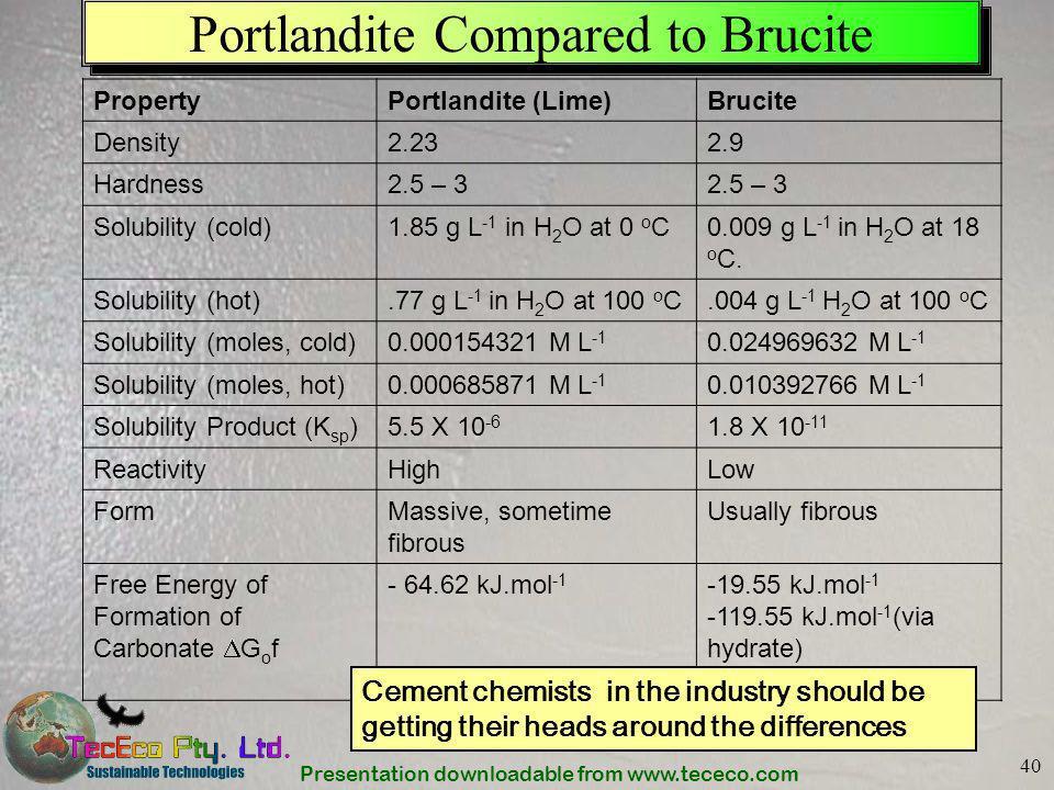 Presentation downloadable from www.tececo.com 40 Portlandite Compared to Brucite PropertyPortlandite (Lime)Brucite Density2.232.9 Hardness2.5 – 3 Solu