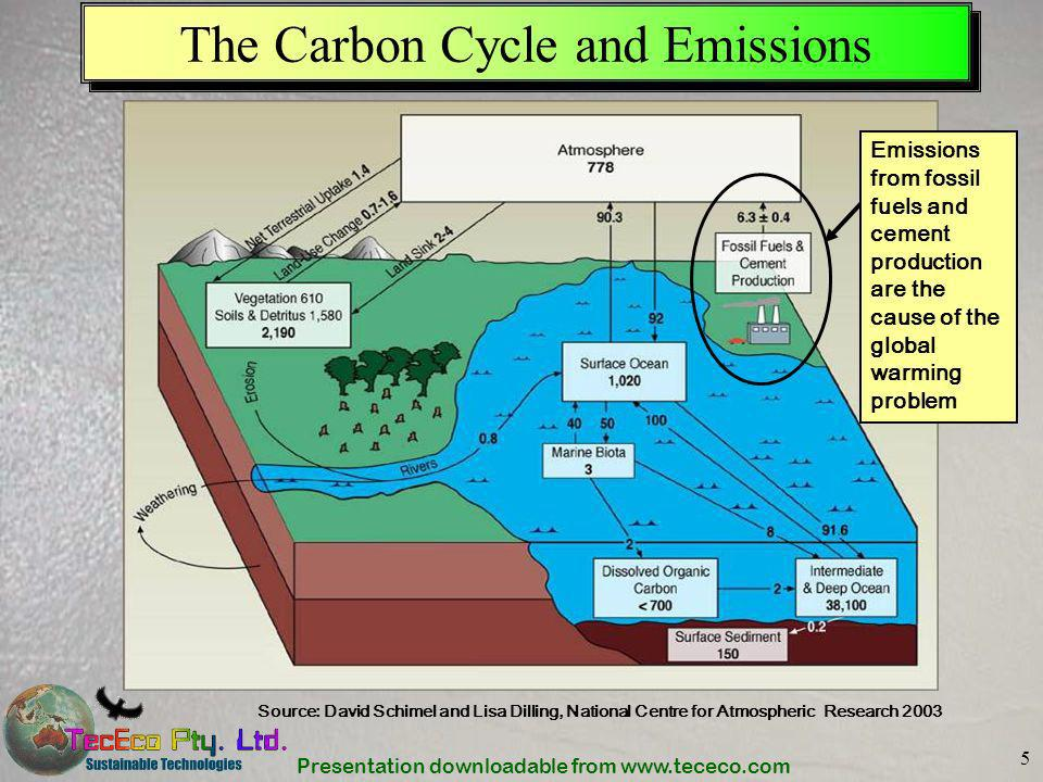 Presentation downloadable from www.tececo.com 16 A Post – Carbon & Waste Age.