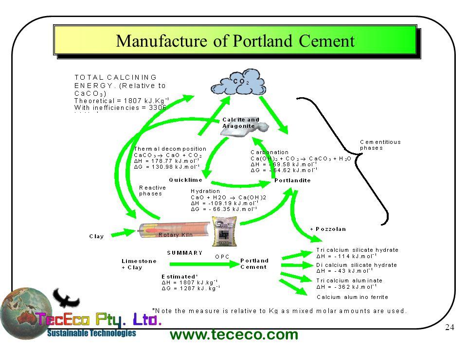 www.tececo.com 24 Manufacture of Portland Cement