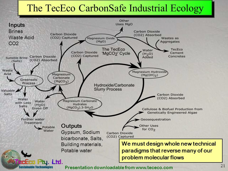 Presentation downloadable from www.tececo.com 21 The TecEco CarbonSafe Industrial Ecology Outputs Gypsum, Sodium bicarbonate, Salts, Building material