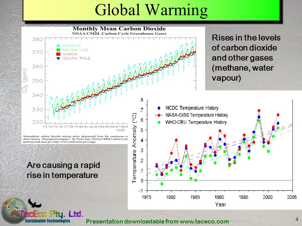 Presentation downloadable from www.tececo.com 4 Global Warming Rises in the levels of carbon dioxide and other gases (methane, water vapour) Are causi