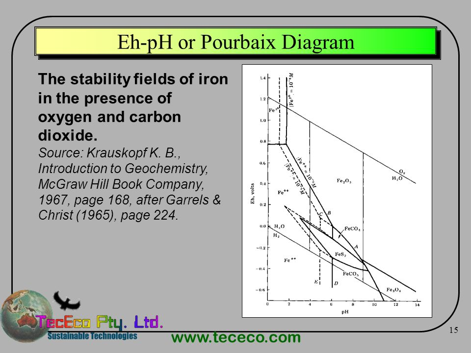 www.tececo.com 15 Eh-pH or Pourbaix Diagram The stability fields of iron in the presence of oxygen and carbon dioxide. Source: Krauskopf K. B., Introd