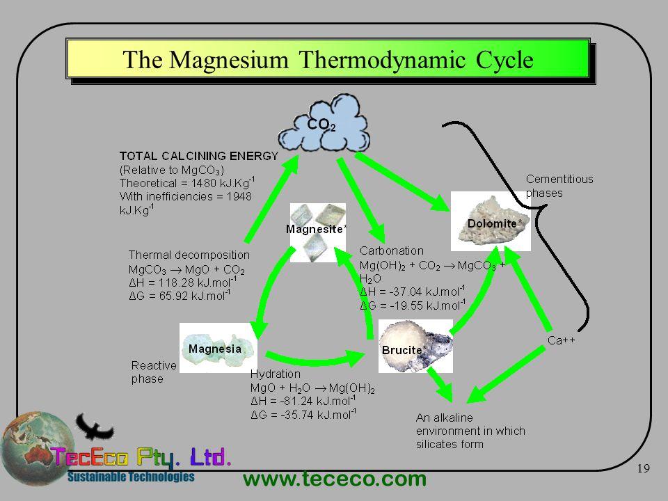 www.tececo.com 19 The Magnesium Thermodynamic Cycle