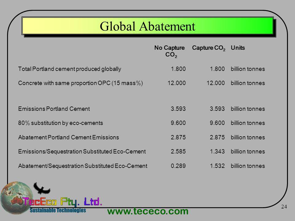 www.tececo.com 24 Global Abatement No Capture CO 2 Capture CO 2 Units Total Portland cement produced globally1.800 billion tonnes Concrete with same p