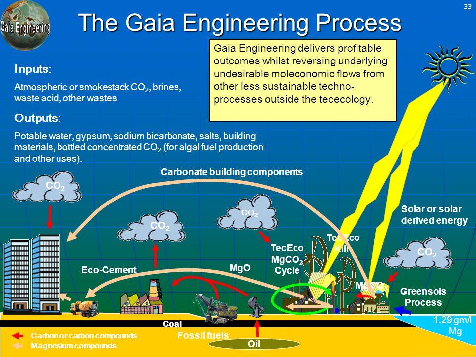 Greensols permanent CO2 fixation technologies www.gaiaengineering.com 33 The Gaia Engineering Process Greensols Process Fossil fuels Solar or solar de
