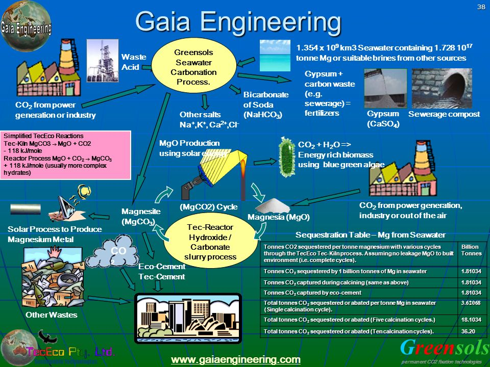 Greensols permanent CO2 fixation technologies www.gaiaengineering.com 38 CO 2 from power generation, industry or out of the air Magnesia (MgO) Other W
