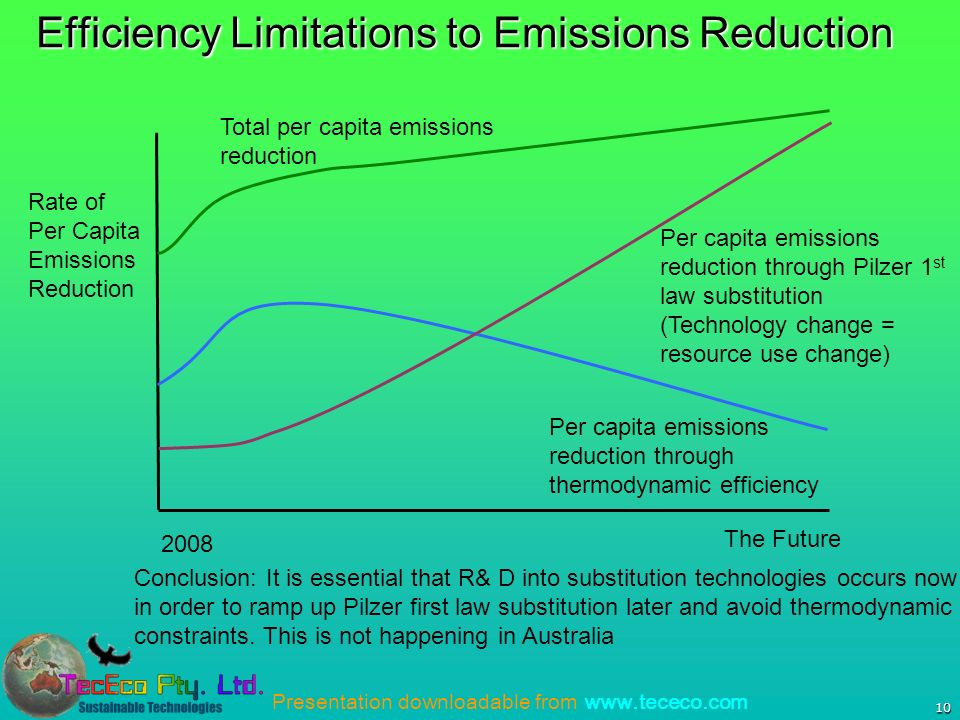 Presentation downloadable from www.tececo.com 10 Efficiency Limitations to Emissions Reduction Per capita emissions reduction through Pilzer 1 st law substitution (Technology change = resource use change) Rate of Per Capita Emissions Reduction The Future 2008 Per capita emissions reduction through thermodynamic efficiency Total per capita emissions reduction Conclusion: It is essential that R& D into substitution technologies occurs now in order to ramp up Pilzer first law substitution later and avoid thermodynamic constraints.