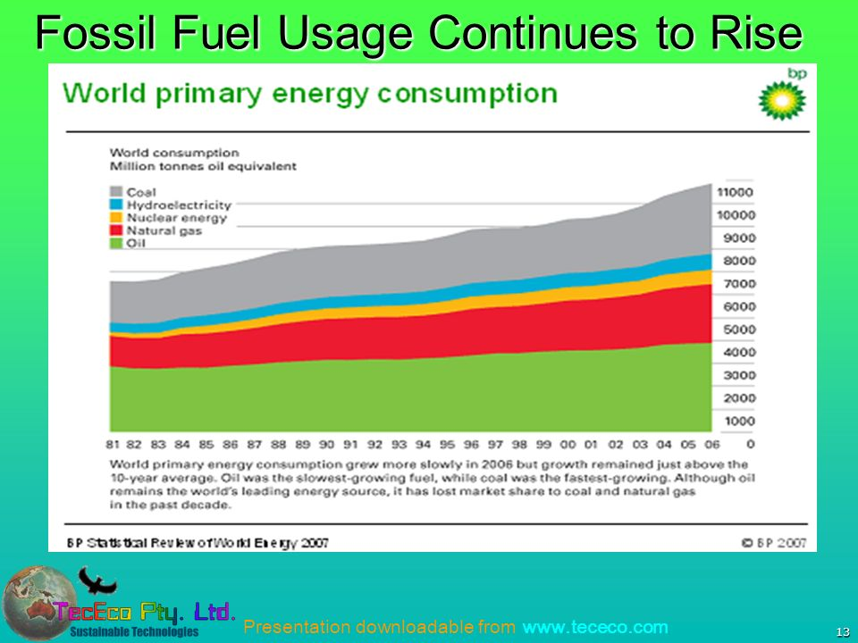 Presentation downloadable from www.tececo.com 13 Fossil Fuel Usage Continues to Rise