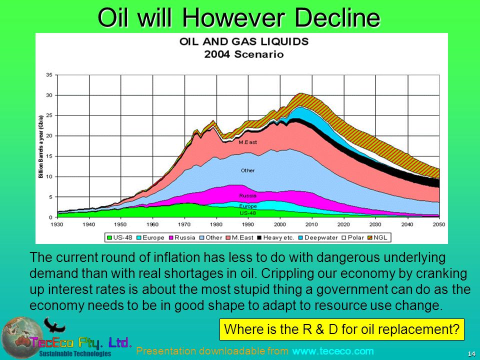 Presentation downloadable from www.tececo.com 14 Oil will However Decline The current round of inflation has less to do with dangerous underlying demand than with real shortages in oil.