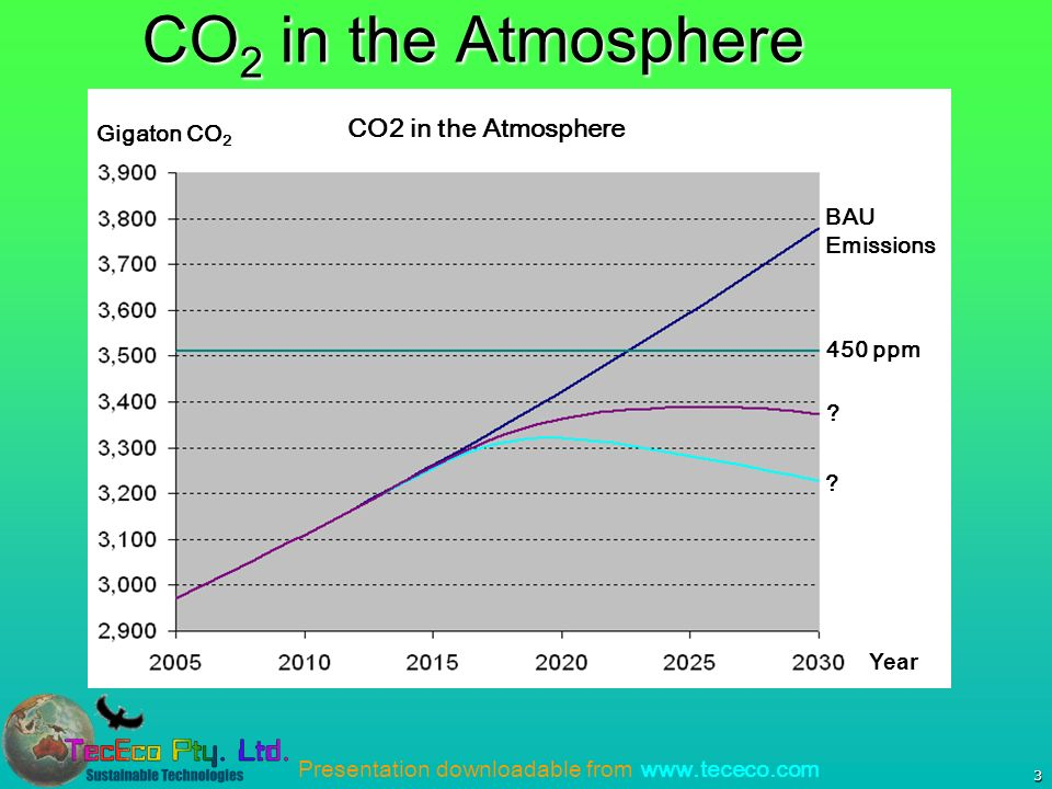 Presentation downloadable from www.tececo.com 3 CO 2 in the Atmosphere Gigaton CO 2 Year BAU Emissions 450 ppm .