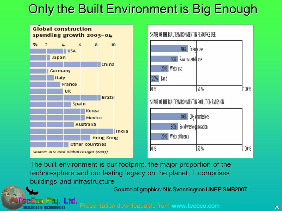 Presentation downloadable from www.tececo.com 30 Only the Built Environment is Big Enough Source of graphics: Nic Svenningson UNEP SMB2007 The built environment is our footprint, the major proportion of the techno-sphere and our lasting legacy on the planet.