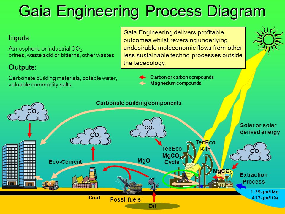 Presentation downloadable from www.tececo.com 37 Gaia Engineering Process Diagram Extraction Process Fossil fuels Solar or solar derived energy Oil MgO CO 2 Coal CO 2 Inputs: Atmospheric or industrial CO 2, brines, waste acid or bitterns, other wastes Outputs: Carbonate building materials, potable water, valuable commodity salts.