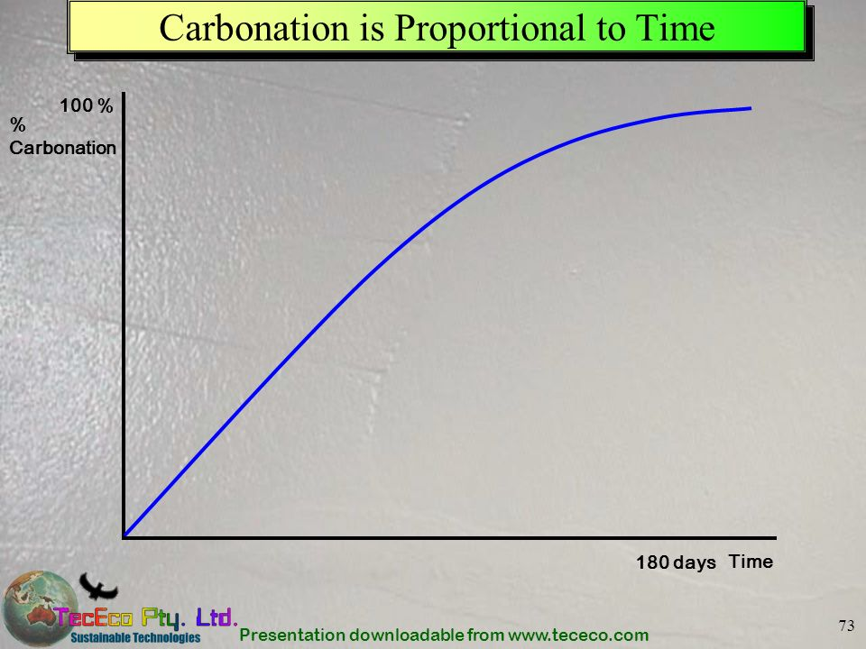 Presentation downloadable from www.tececo.com 73 Carbonation is Proportional to Time % Carbonation Time 100 % 180 days