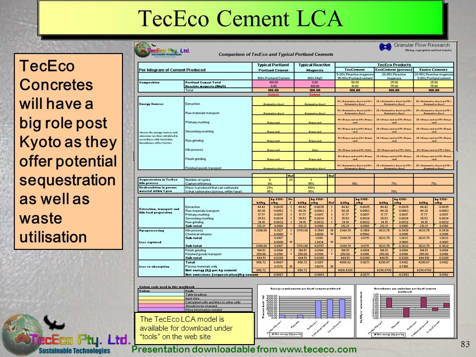 Presentation downloadable from www.tececo.com 83 TecEco Cement LCA TecEco Concretes will have a big role post Kyoto as they offer potential sequestrat