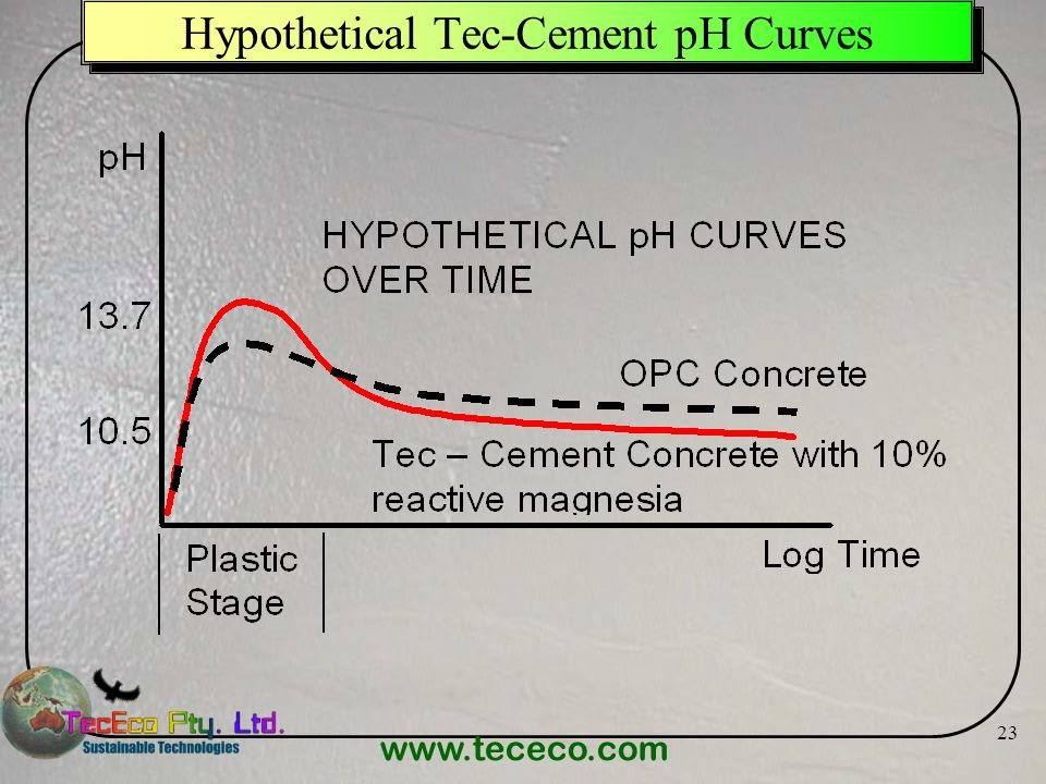 www.tececo.com 23 Hypothetical Tec-Cement pH Curves