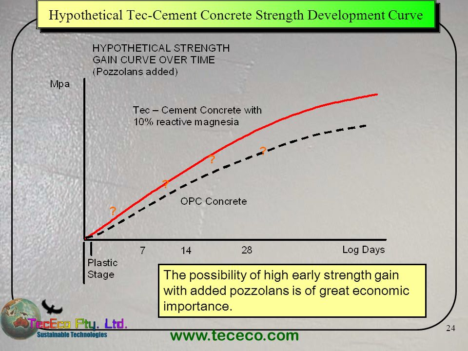 www.tececo.com 24 Hypothetical Tec-Cement Concrete Strength Development Curve The possibility of high early strength gain with added pozzolans is of g