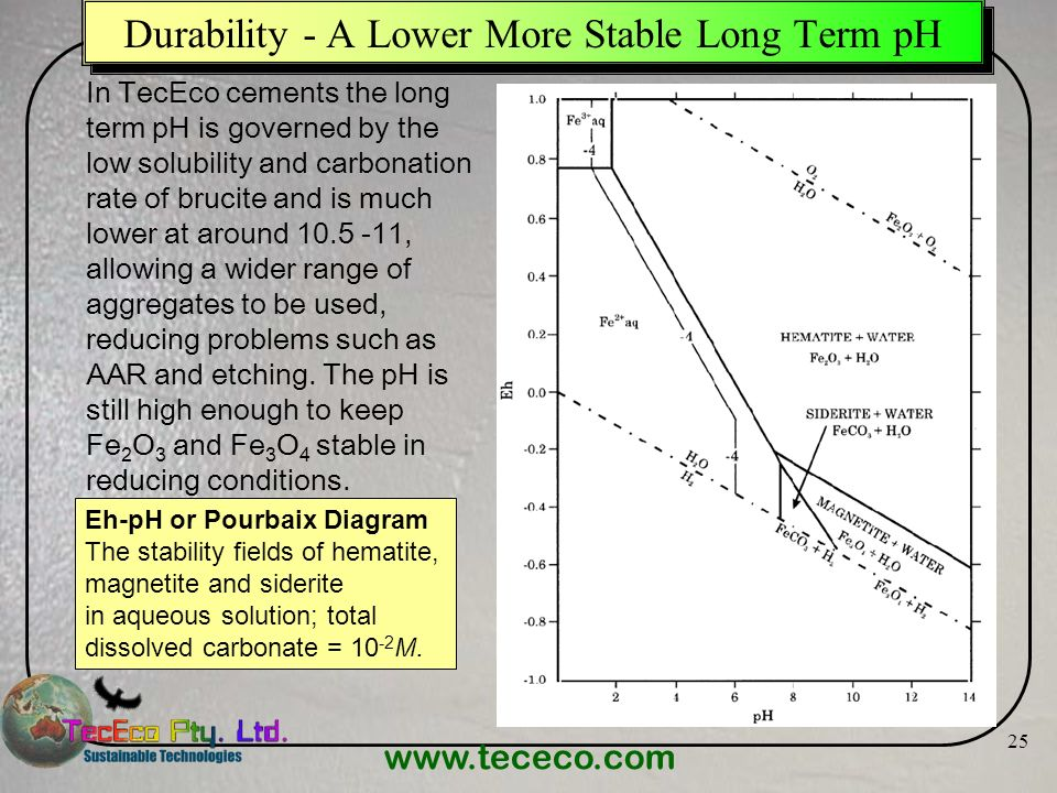 www.tececo.com 25 Durability - A Lower More Stable Long Term pH Eh-pH or Pourbaix Diagram The stability fields of hematite, magnetite and siderite in