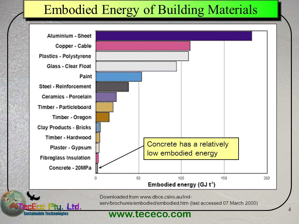 www.tececo.com 4 Embodied Energy of Building Materials Downloaded from www.dbce.csiro.au/ind- serv/brochures/embodied/embodied.htm (last accessed 07 M