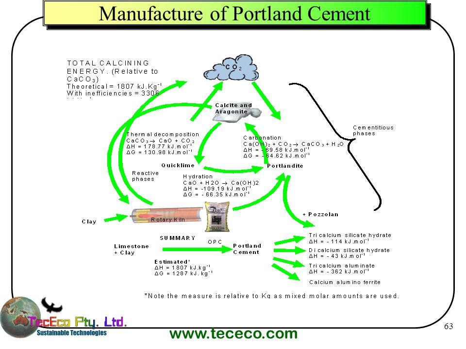 www.tececo.com 63 Manufacture of Portland Cement