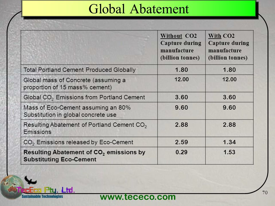 www.tececo.com 70 Global Abatement Without CO2 Capture during manufacture (billion tonnes) With CO2 Capture during manufacture (billion tonnes) Total