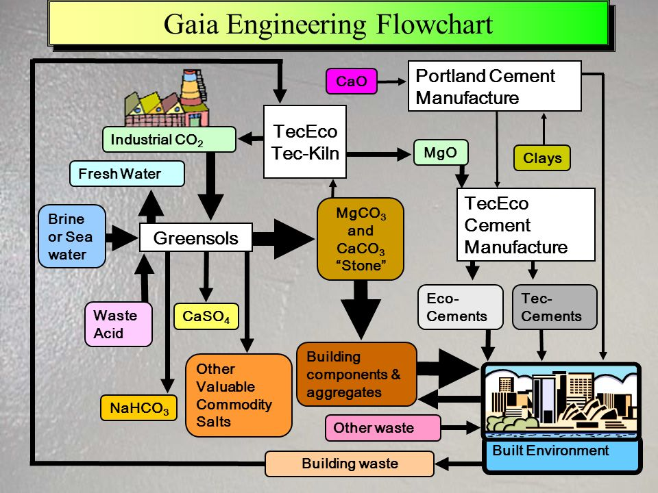 Built Environment Gaia Engineering Flowchart MgCO 3 and CaCO 3 Stone Greensols NaHCO 3 CaSO 4 Other Valuable Commodity Salts Industrial CO 2 MgO TecEc