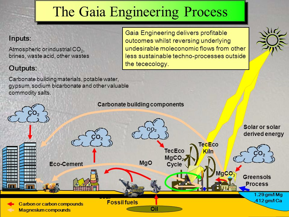 Downloadable from www.tececo.com & www.gaiaengineering.com 38 The Gaia Engineering Process Greensols Process Fossil fuels Solar or solar derived energ
