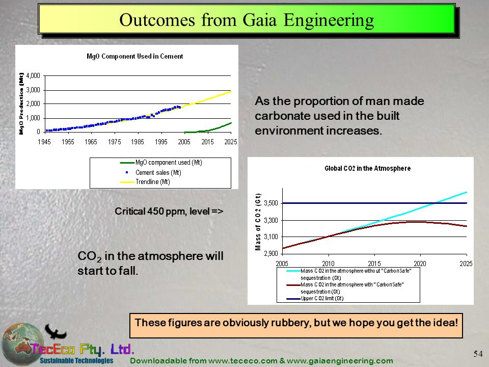 Downloadable from www.tececo.com & www.gaiaengineering.com 54 Outcomes from Gaia Engineering CO 2 in the atmosphere will start to fall. As the proport