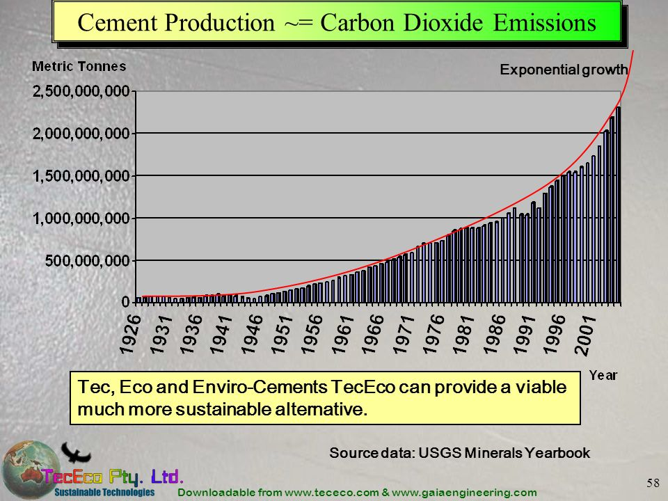 Downloadable from www.tececo.com & www.gaiaengineering.com 58 Cement Production ~= Carbon Dioxide Emissions Tec, Eco and Enviro-Cements TecEco can pro