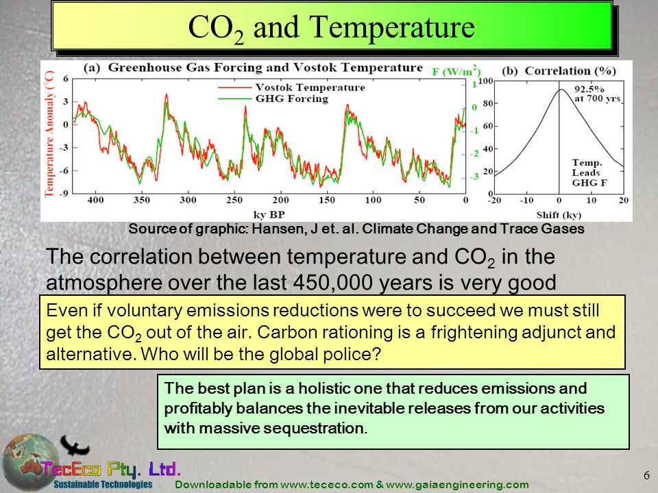 Downloadable from www.tececo.com & www.gaiaengineering.com 6 CO 2 and Temperature Even if voluntary emissions reductions were to succeed we must still