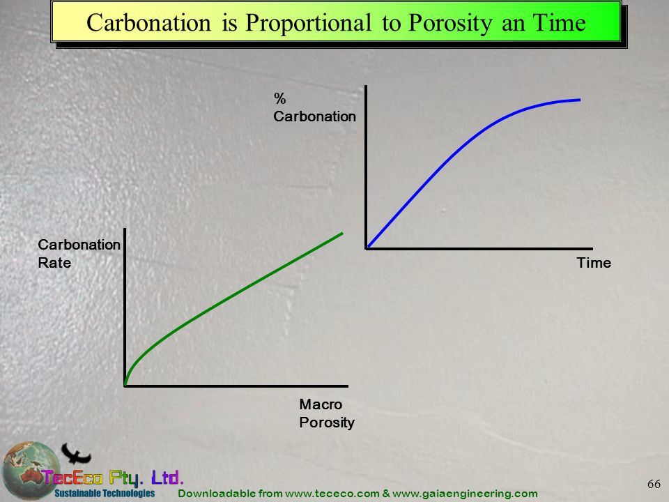 Downloadable from www.tececo.com & www.gaiaengineering.com 66 Carbonation is Proportional to Porosity an Time Carbonation Rate Macro Porosity % Carbon