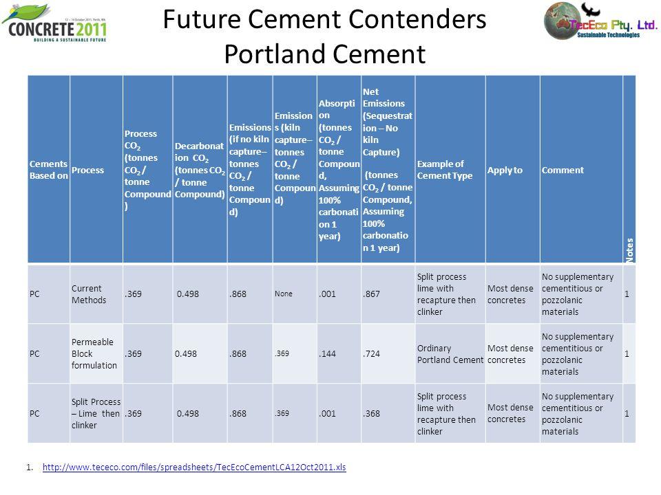 Future Cement Contenders Portland Cement 1.http://www.tececo.com/files/spreadsheets/TecEcoCementLCA12Oct2011.xlshttp://www.tececo.com/files/spreadshee
