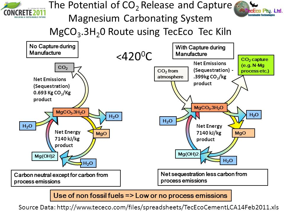 The Potential of CO 2 Release and Capture Magnesium Carbonating System MgCO 3.3H 2 0 Route using TecEco Tec Kiln With Capture during Manufacture No Ca