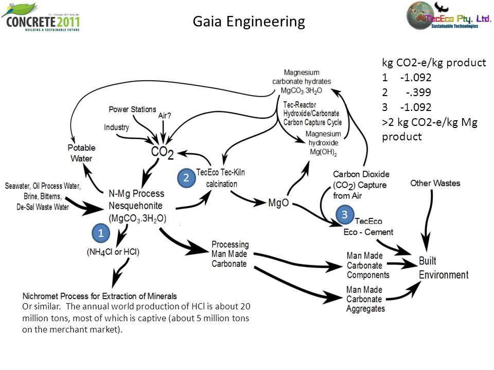 Gaia Engineering kg CO2-e/kg product 1-1.092 2 -.399 3-1.092 >2 kg CO2-e/kg Mg product 1 2 3 Or similar. The annual world production of HCl is about 2