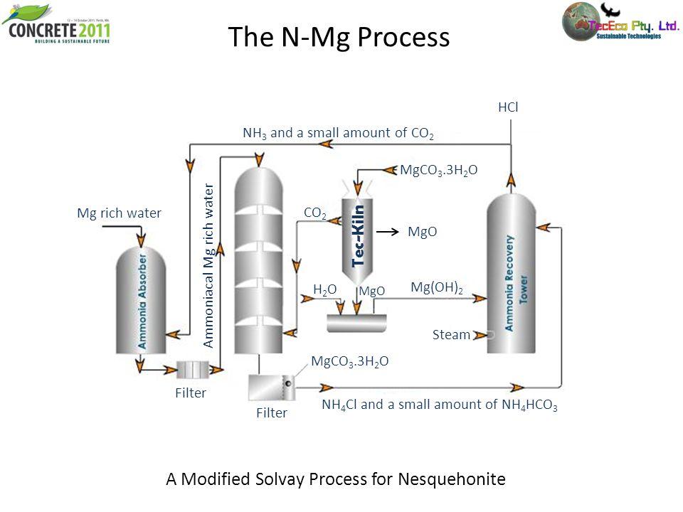 The N-Mg Process Tec-Kiln NH 3 and a small amount of CO 2 MgCO 3.3H 2 O MgO Mg(OH) 2 CO 2 H2OH2O Steam NH 4 Cl and a small amount of NH 4 HCO 3 Filter