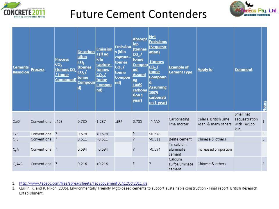Future Cement Contenders 1.http://www.tececo.com/files/spreadsheets/TecEcoCementLCA12Oct2011.xlshttp://www.tececo.com/files/spreadsheets/TecEcoCementL