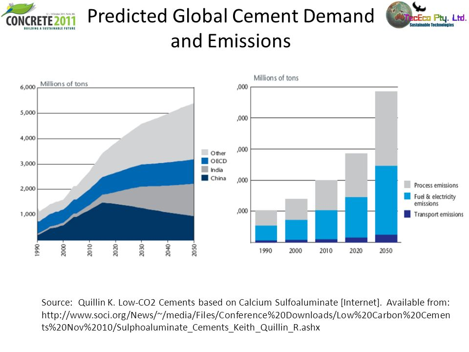 Predicted Global Cement Demand and Emissions Source: Quillin K. Low-CO2 Cements based on Calcium Sulfoaluminate [Internet]. Available from: http://www
