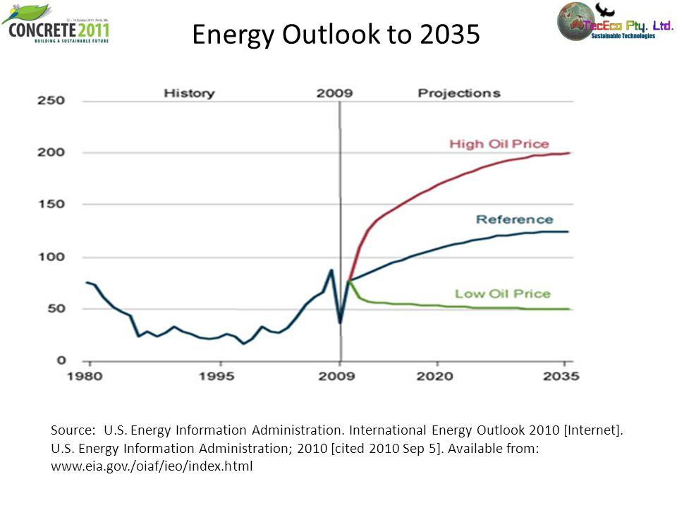 Energy Outlook to 2035 Source: U.S. Energy Information Administration. International Energy Outlook 2010 [Internet]. U.S. Energy Information Administr