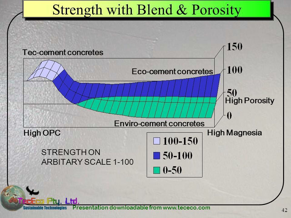Presentation downloadable from www.tececo.com 42 Strength with Blend & Porosity High OPC High Magnesia High Porosity STRENGTH ON ARBITARY SCALE 1-100