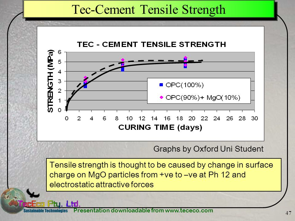 Presentation downloadable from www.tececo.com 47 Tec-Cement Tensile Strength Graphs by Oxford Uni Student Tensile strength is thought to be caused by