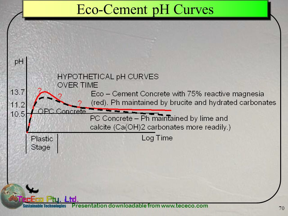Presentation downloadable from www.tececo.com 70 Eco-Cement pH Curves