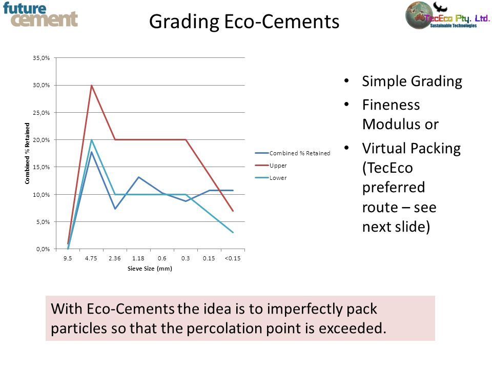 Grading Eco-Cements Simple Grading Fineness Modulus or Virtual Packing (TecEco preferred route – see next slide) With Eco-Cements the idea is to imper
