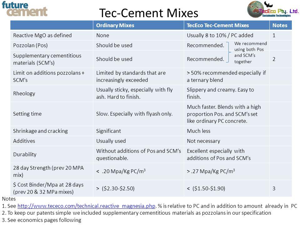 Tec-Cement Mixes Ordinary MixesTecEco Tec-Cement MixesNotes Reactive MgO as definedNoneUsually 8 to 10% / PC added1 Pozzolan (Pos)Should be usedRecomm