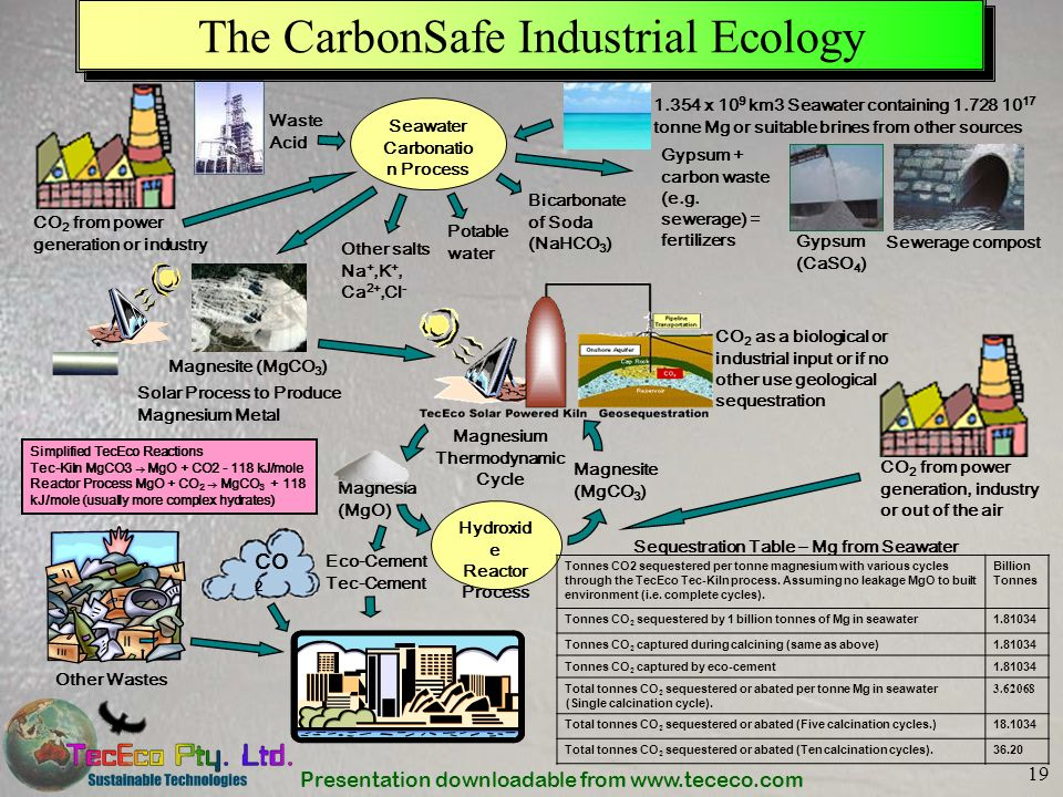 Presentation downloadable from www.tececo.com 19 Hydroxid e Reactor Process CO 2 as a biological or industrial input or if no other use geological seq