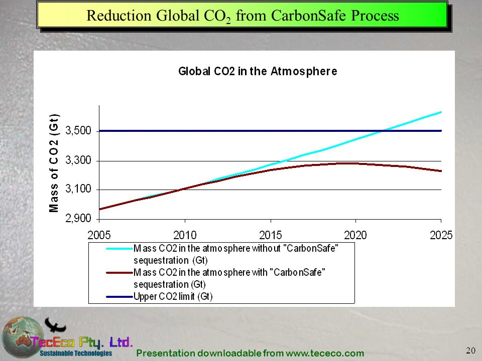 Presentation downloadable from www.tececo.com 20 Reduction Global CO 2 from CarbonSafe Process
