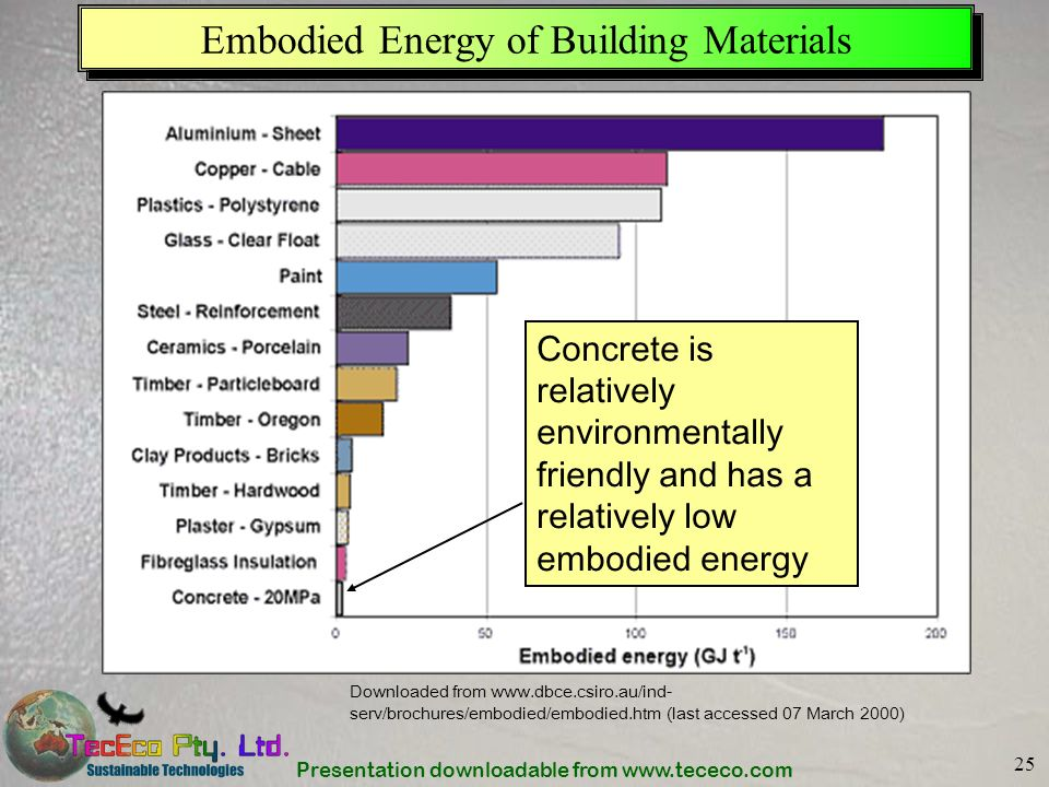 Presentation downloadable from www.tececo.com 25 Embodied Energy of Building Materials Downloaded from www.dbce.csiro.au/ind- serv/brochures/embodied/