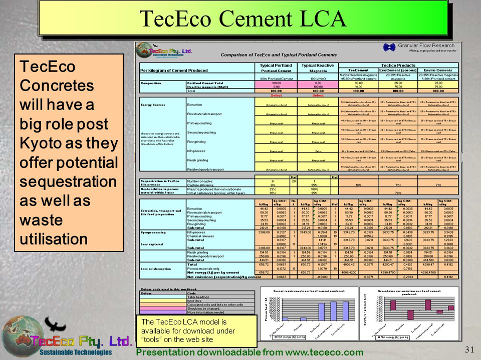 Presentation downloadable from www.tececo.com 31 TecEco Cement LCA TecEco Concretes will have a big role post Kyoto as they offer potential sequestrat