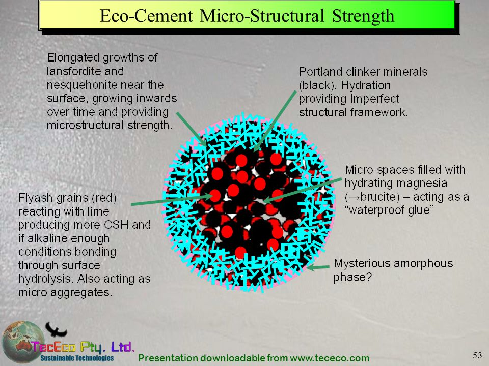 Presentation downloadable from www.tececo.com 53 Eco-Cement Micro-Structural Strength